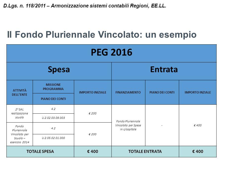 PEG 2016 Il Fondo Pluriennale Vincolato: un esempio Spesa Entrata