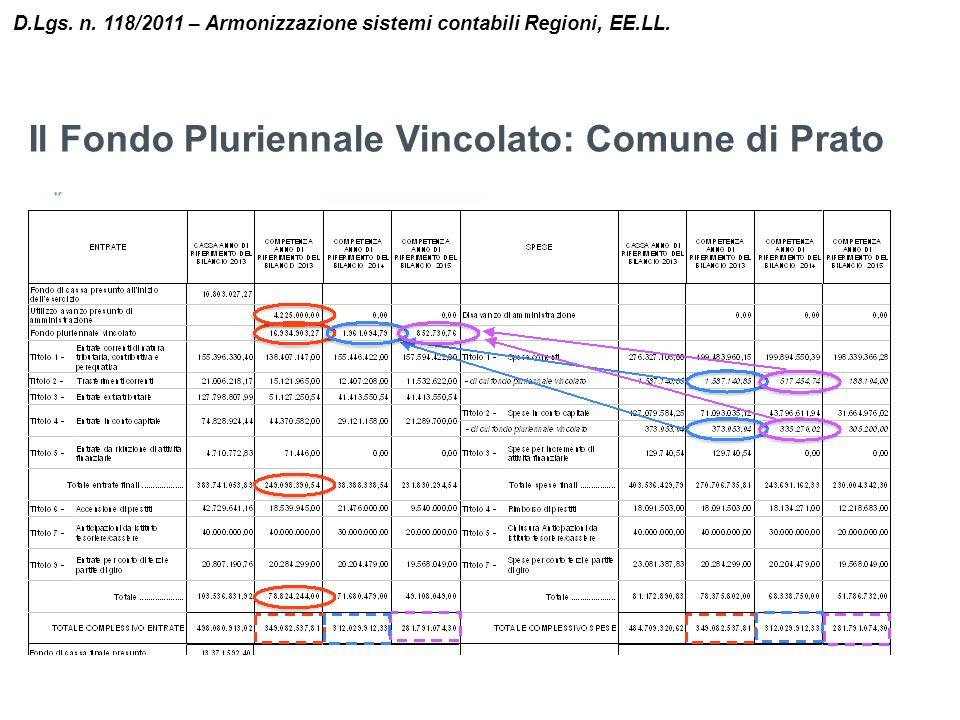 Il Fondo Pluriennale Vincolato: Comune di Prato