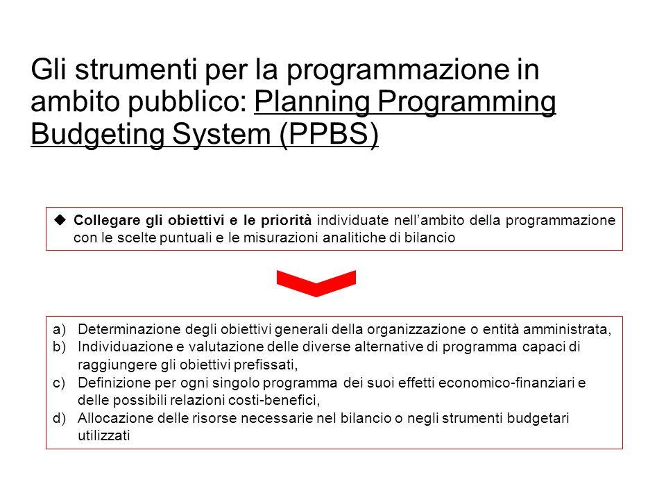 Gli strumenti per la programmazione in ambito pubblico: Planning Programming Budgeting System (PPBS)