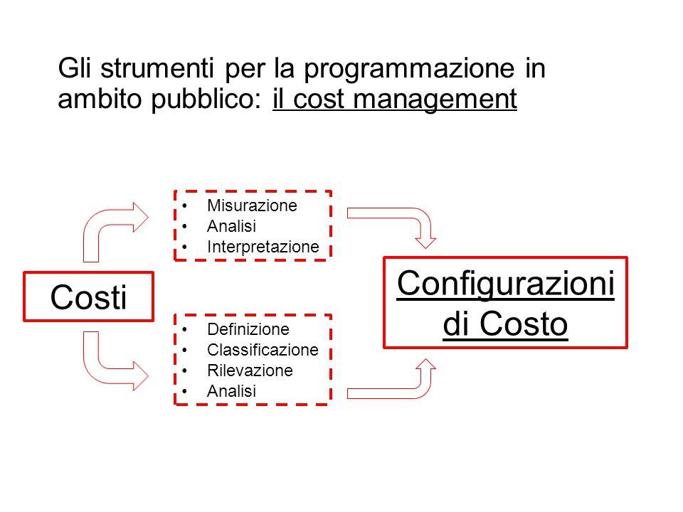 Configurazioni Costi di Costo