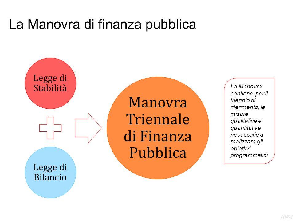 La Manovra di finanza pubblica
