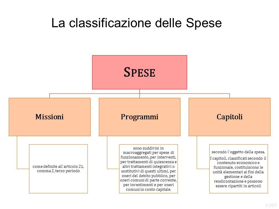 La classificazione delle Spese