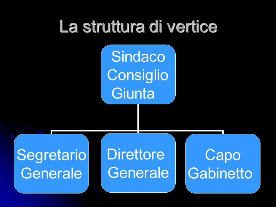 La struttura di vertice