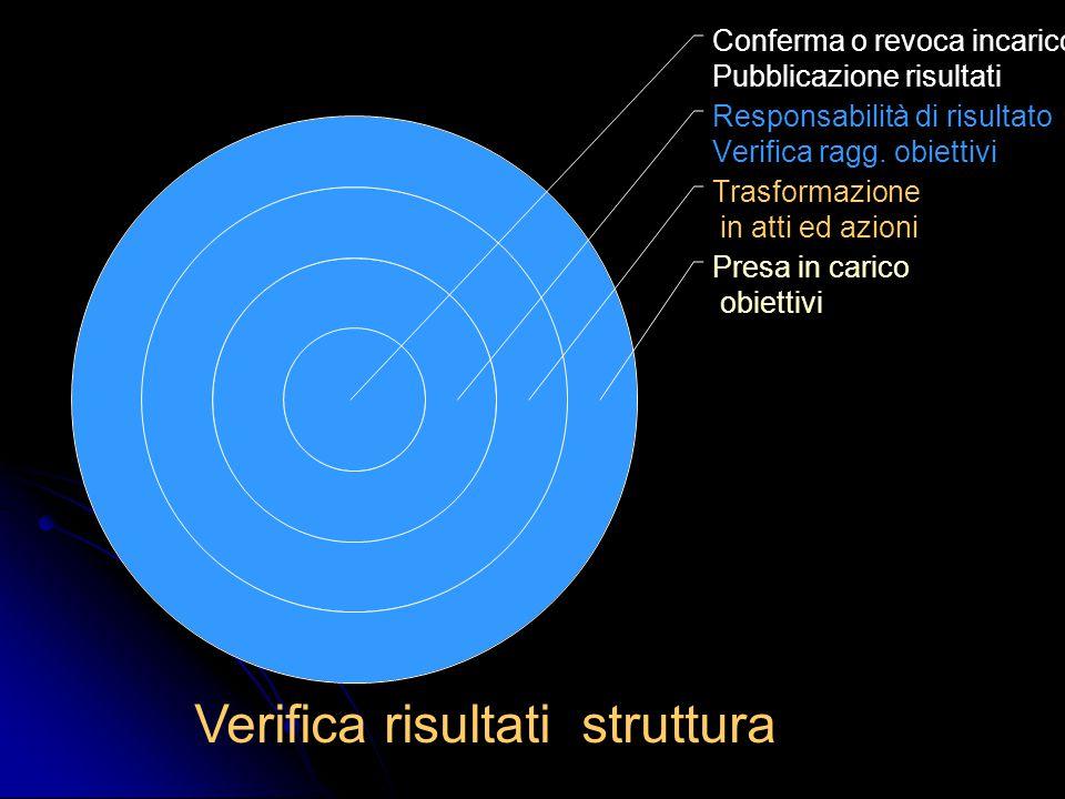 Verifica risultati struttura