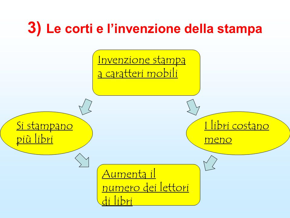 3) Le corti e l'invenzione della stampa
