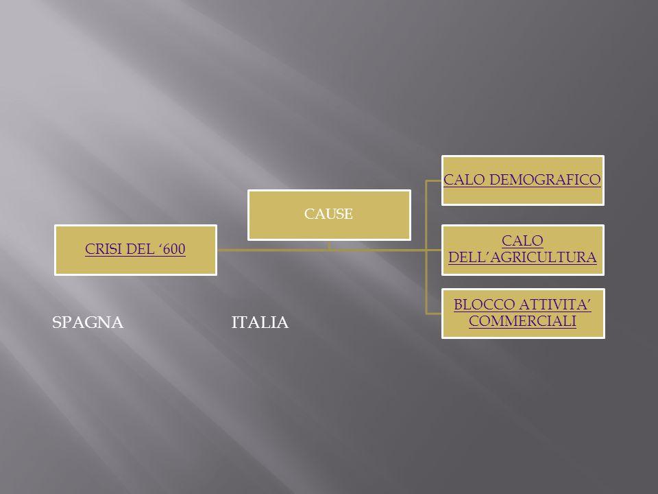 SPAGNA ITALIA CRISI DEL '600 CAUSE CALO DEMOGRAFICO