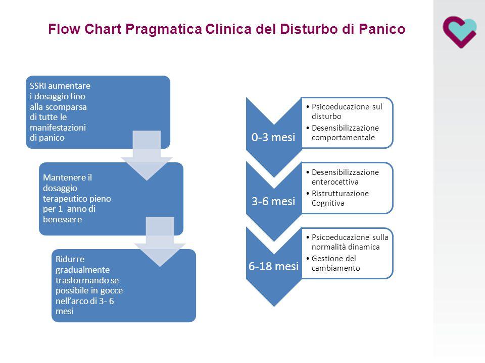 Flow Chart Pragmatica Clinica del Disturbo di Panico