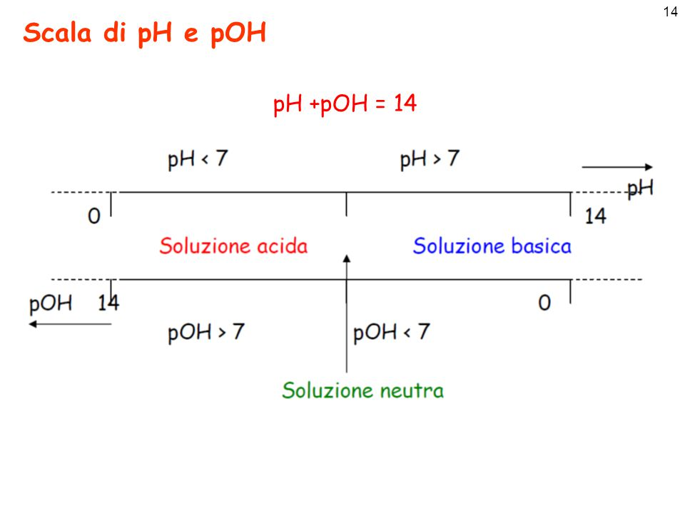 Scala di pH e pOH pH +pOH = 14