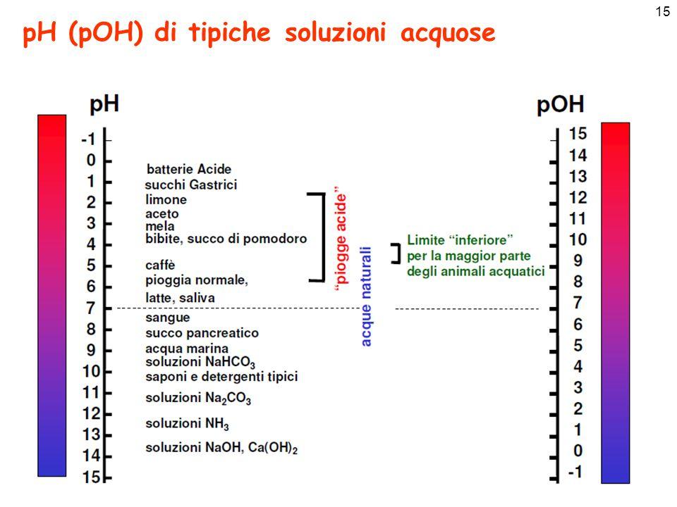 pH (pOH) di tipiche soluzioni acquose