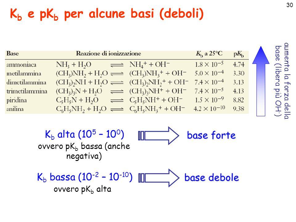 Kb e pKb per alcune basi (deboli)
