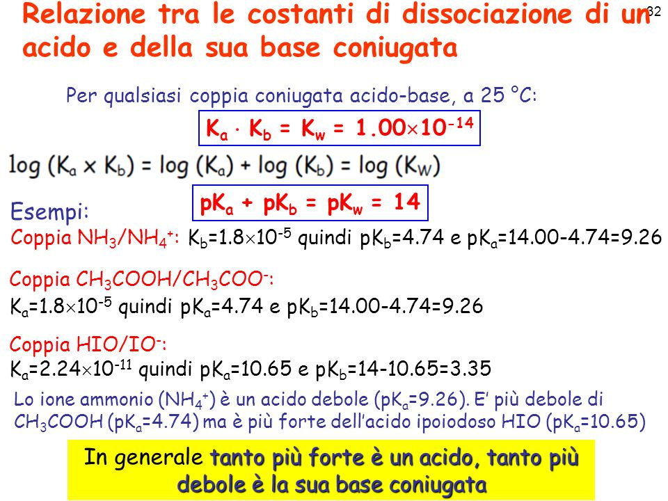 Coppia NH3/NH4+: Kb=1.810-5 quindi pKb=4.74 e pKa=14.00-4.74=9.26