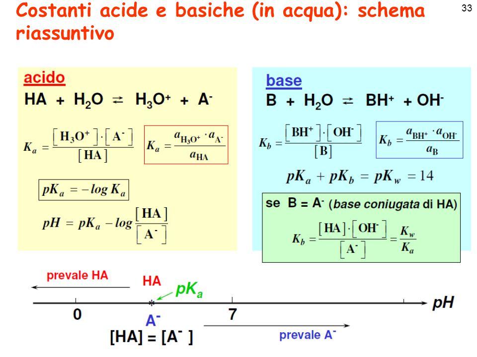 Costanti acide e basiche (in acqua): schema riassuntivo