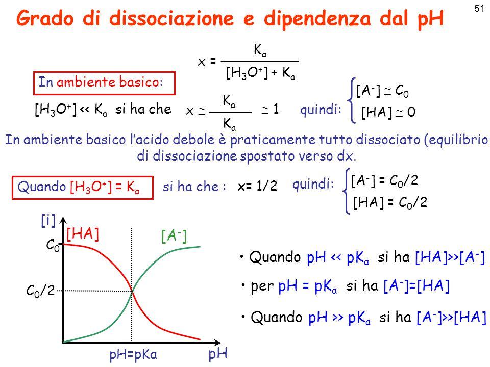 Grado di dissociazione e dipendenza dal pH