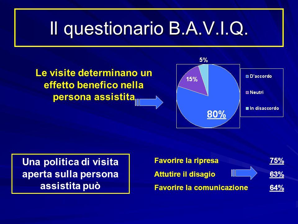 Il questionario B.A.V.I.Q. Le visite determinano un effetto benefico nella persona assistita.
