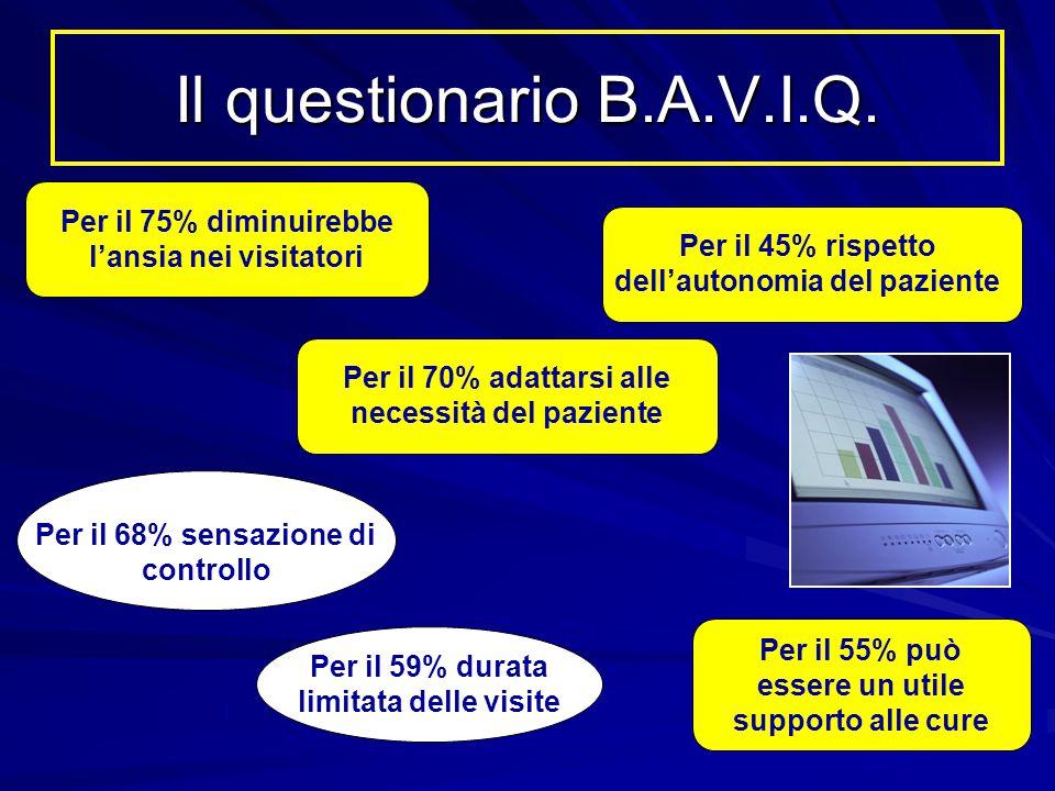Il questionario B.A.V.I.Q. Per il 75% diminuirebbe l'ansia nei visitatori. Per il 45% rispetto dell'autonomia del paziente.