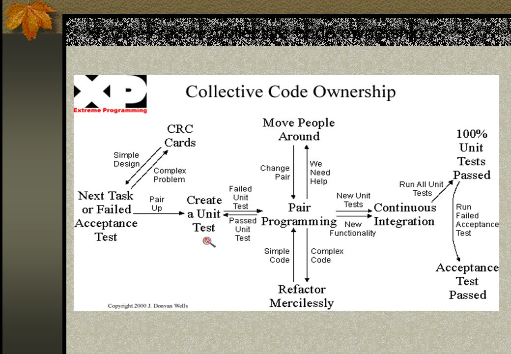 XP Core Practice: collective code ownership