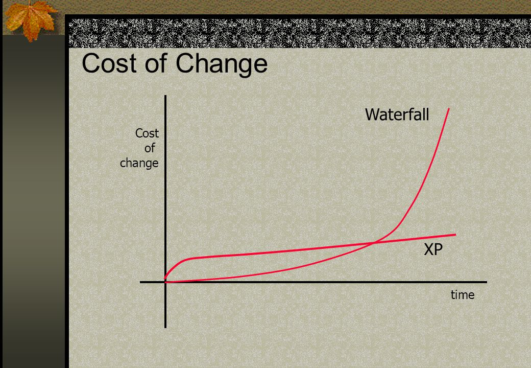 Cost of Change Waterfall XP Cost of change time