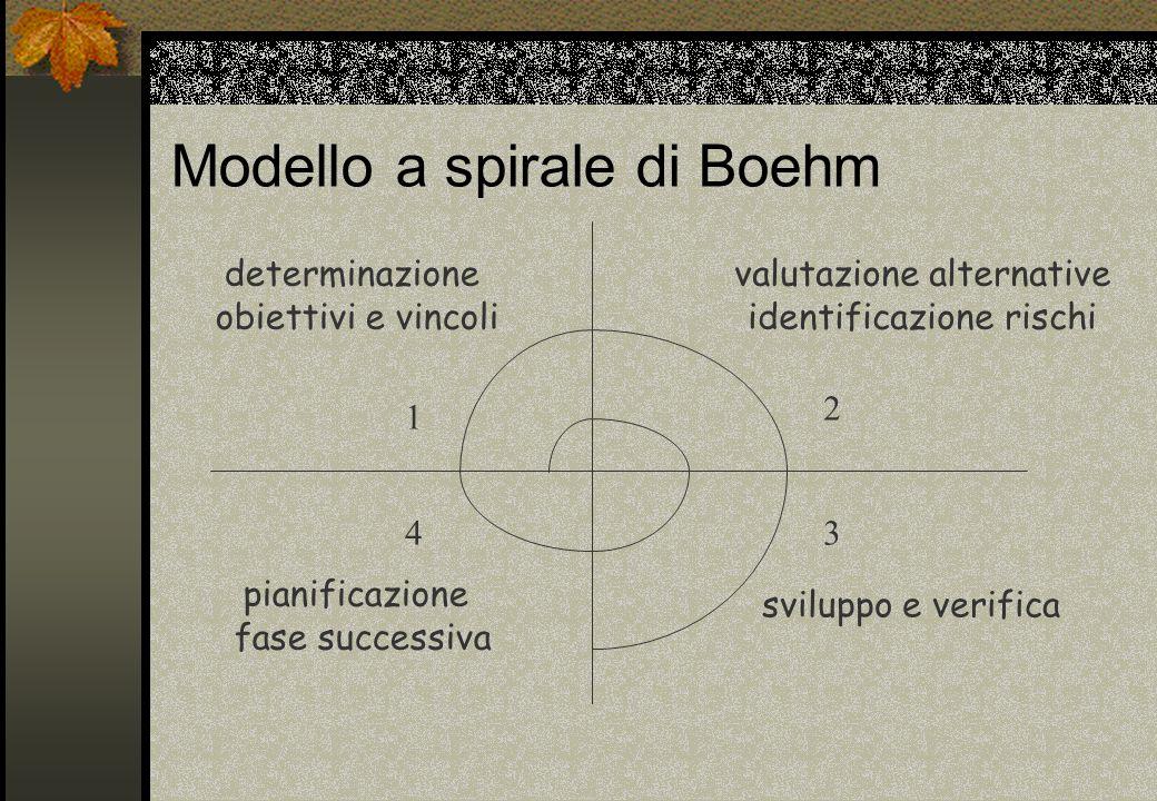 Modello a spirale di Boehm