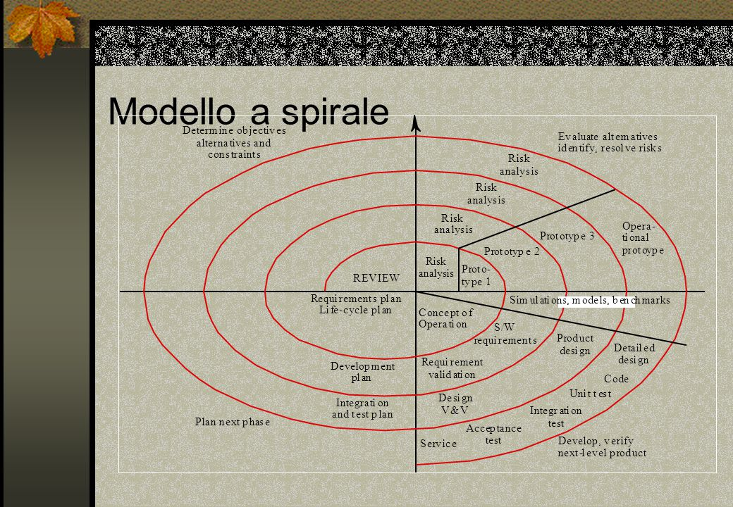 Modello a spirale R i s k a n l y Risk anal ysis P r o t - p e 1 2 3 O
