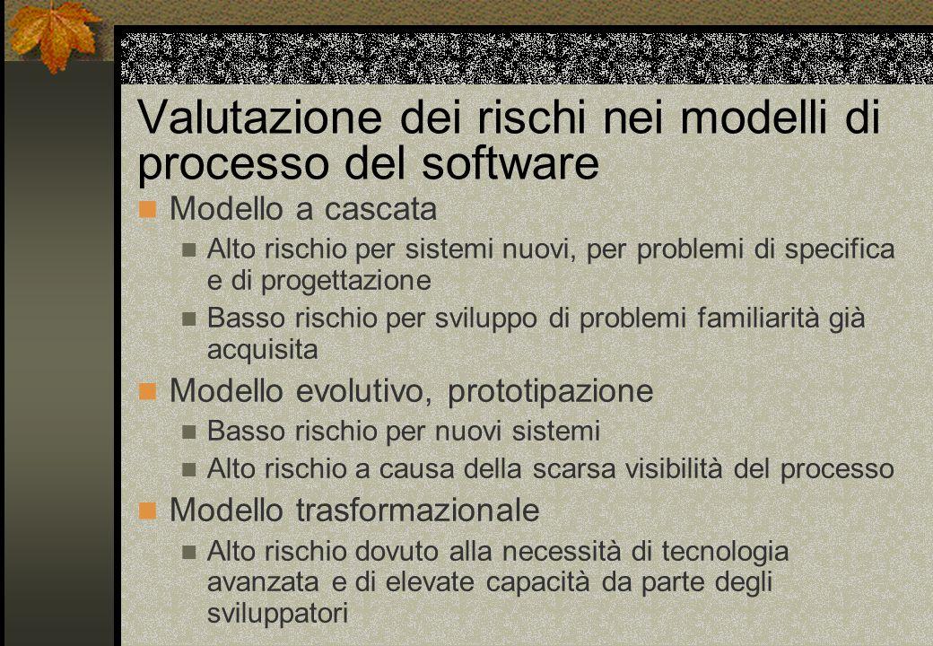 Valutazione dei rischi nei modelli di processo del software