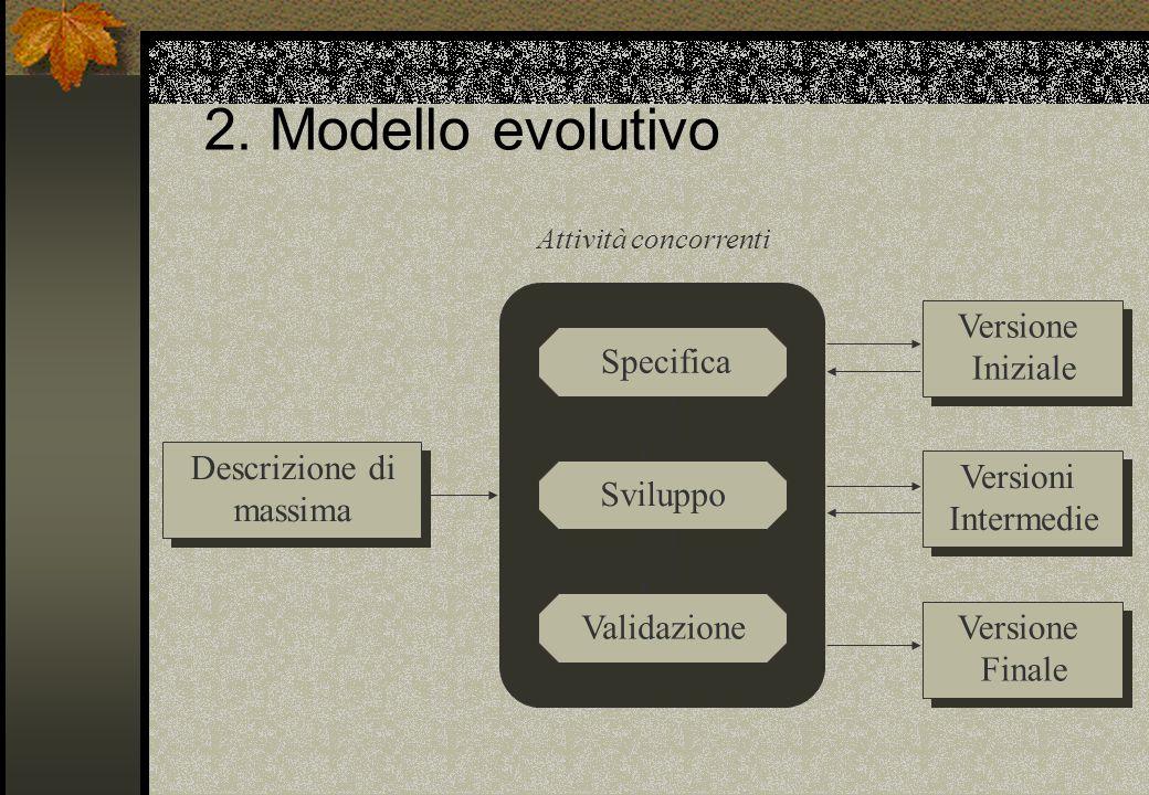 2. Modello evolutivo Versione Iniziale Specifica Descrizione di