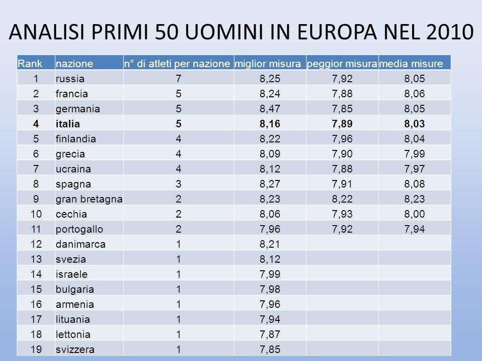 ANALISI PRIMI 50 UOMINI IN EUROPA NEL 2010