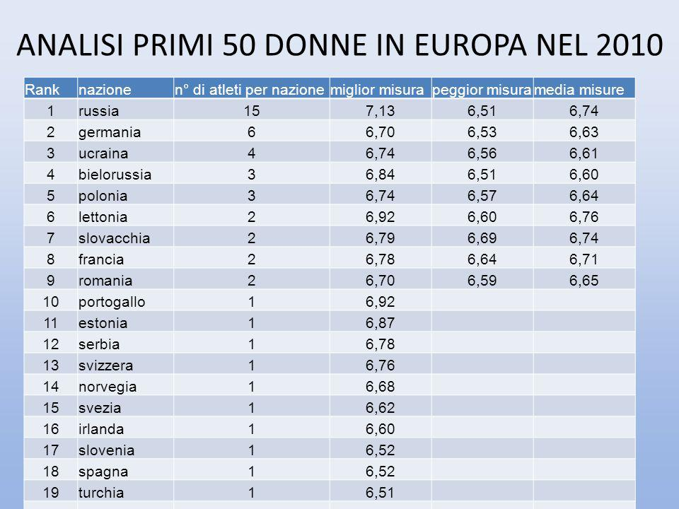 ANALISI PRIMI 50 DONNE IN EUROPA NEL 2010