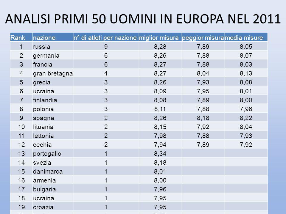 ANALISI PRIMI 50 UOMINI IN EUROPA NEL 2011