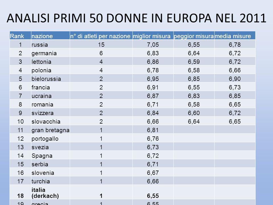 ANALISI PRIMI 50 DONNE IN EUROPA NEL 2011