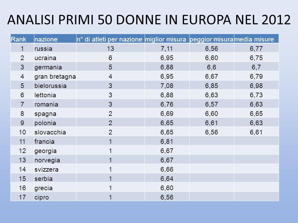 ANALISI PRIMI 50 DONNE IN EUROPA NEL 2012
