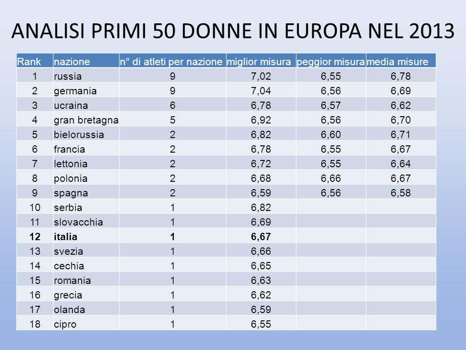ANALISI PRIMI 50 DONNE IN EUROPA NEL 2013