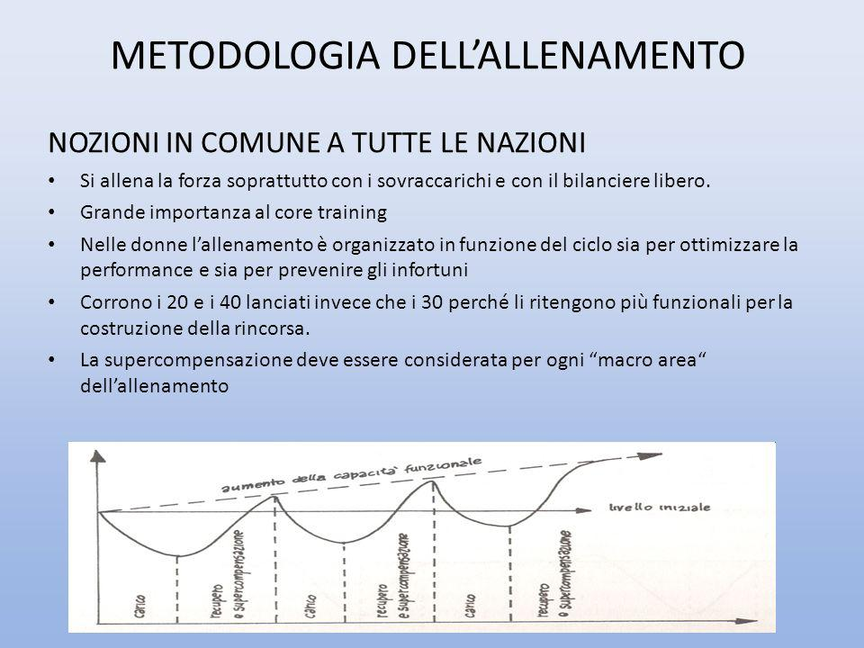 METODOLOGIA DELL'ALLENAMENTO