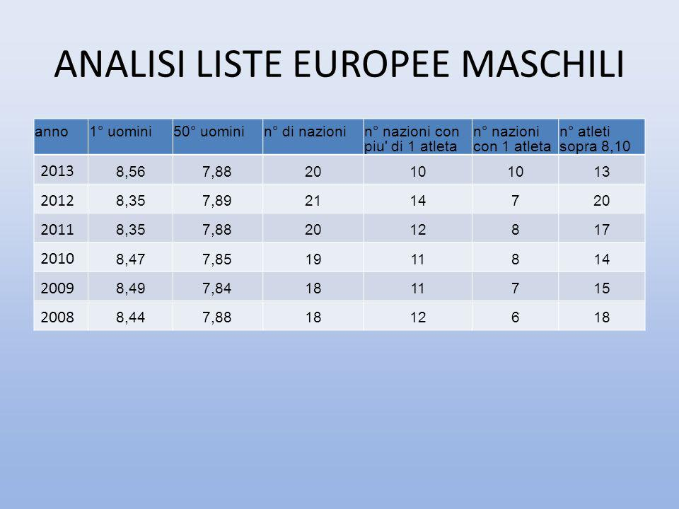 ANALISI LISTE EUROPEE MASCHILI