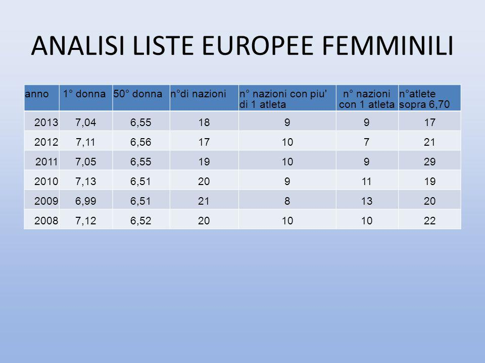ANALISI LISTE EUROPEE FEMMINILI