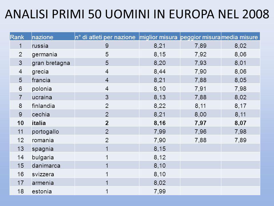 ANALISI PRIMI 50 UOMINI IN EUROPA NEL 2008
