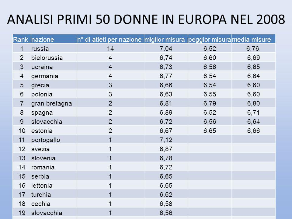 ANALISI PRIMI 50 DONNE IN EUROPA NEL 2008