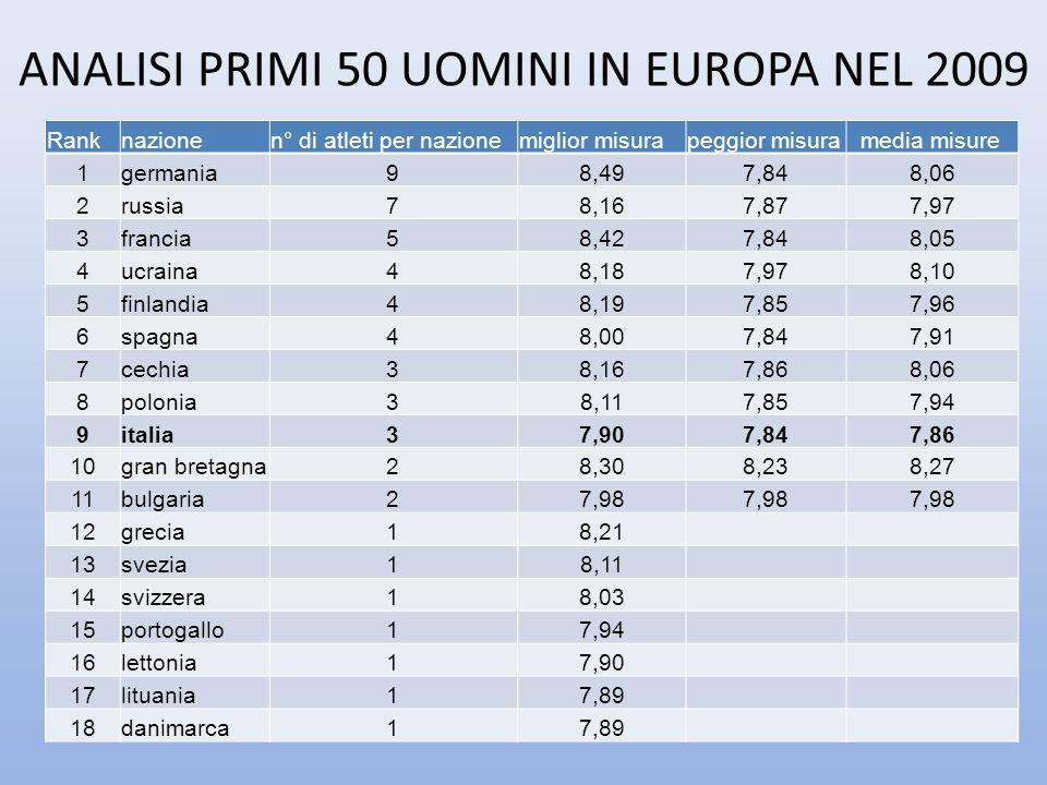 ANALISI PRIMI 50 UOMINI IN EUROPA NEL 2009