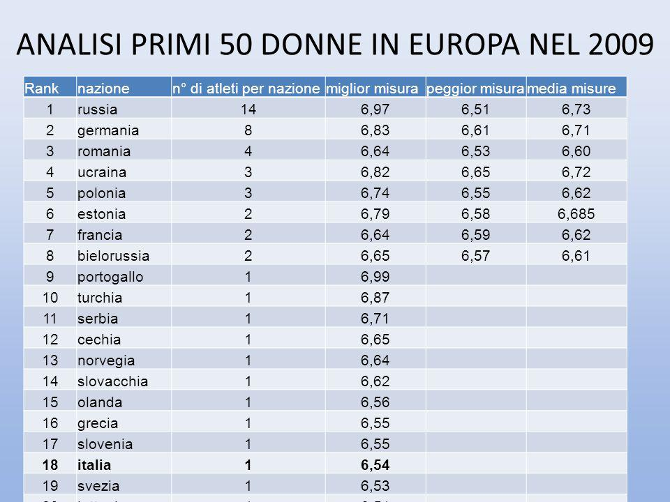 ANALISI PRIMI 50 DONNE IN EUROPA NEL 2009