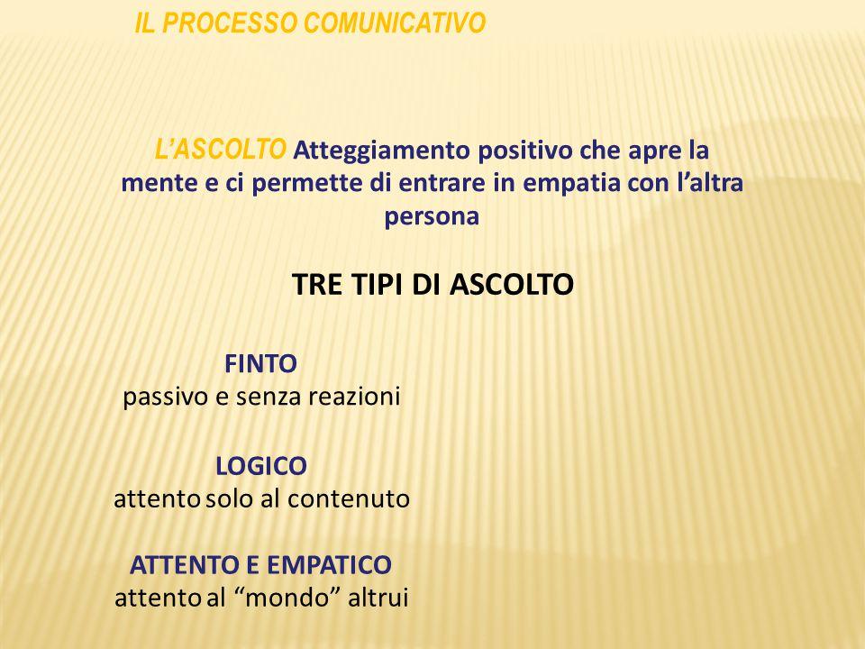 TRE TIPI DI ASCOLTO IL PROCESSO COMUNICATIVO