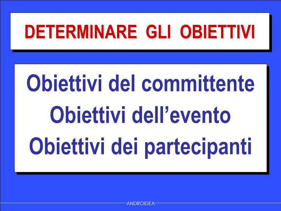 Obiettivi del committente Obiettivi dell'evento