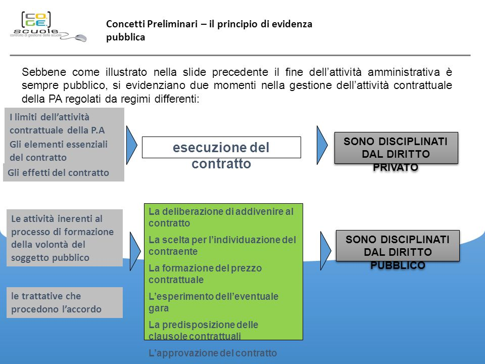 esecuzione del contratto
