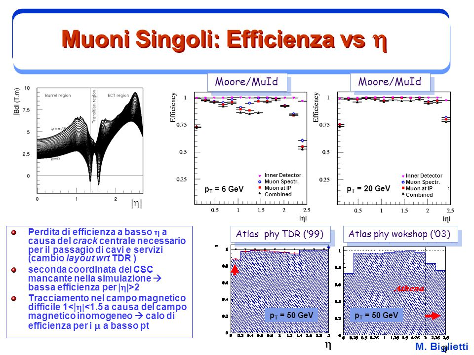 Muoni Singoli: Efficienza vs h