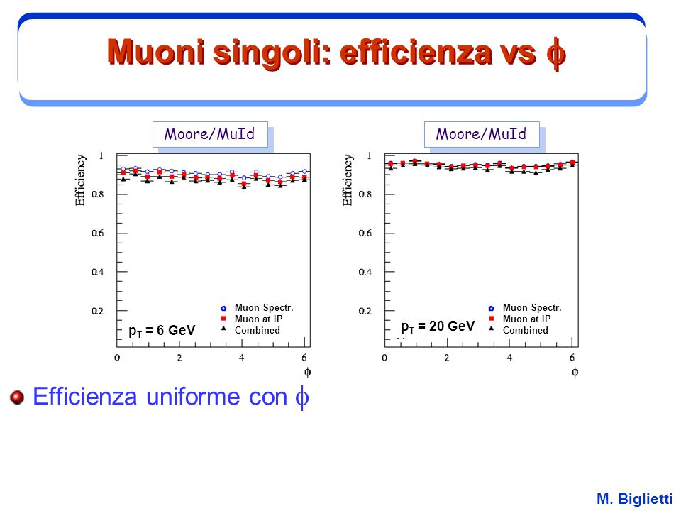 Muoni singoli: efficienza vs f