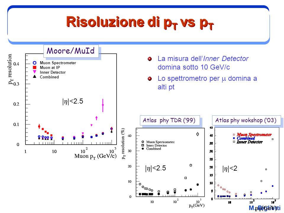Risoluzione di pT vs pT Moore/MuId