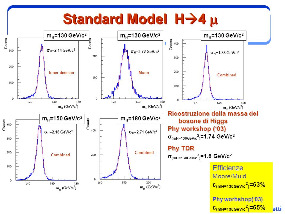 Standard Model H4 m Efficienze e(mH=130GeV/c2)=63%