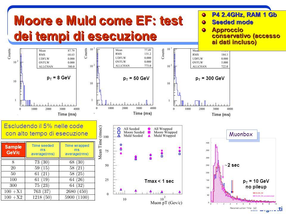 Moore e MuId come EF: test dei tempi di esecuzione