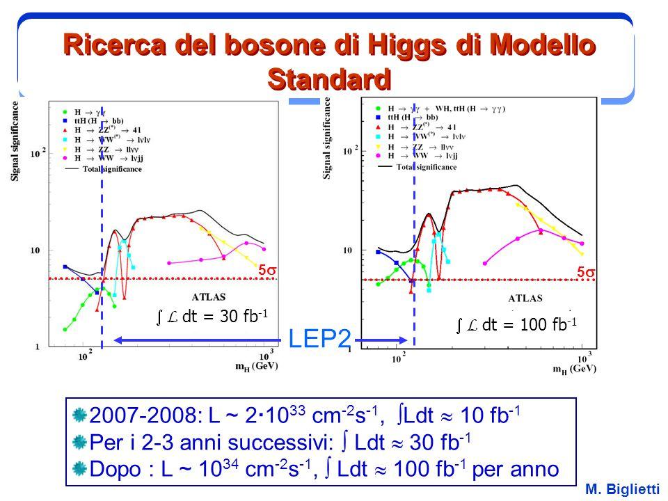 Ricerca del bosone di Higgs di Modello Standard