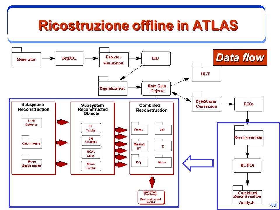 Ricostruzione offline in ATLAS
