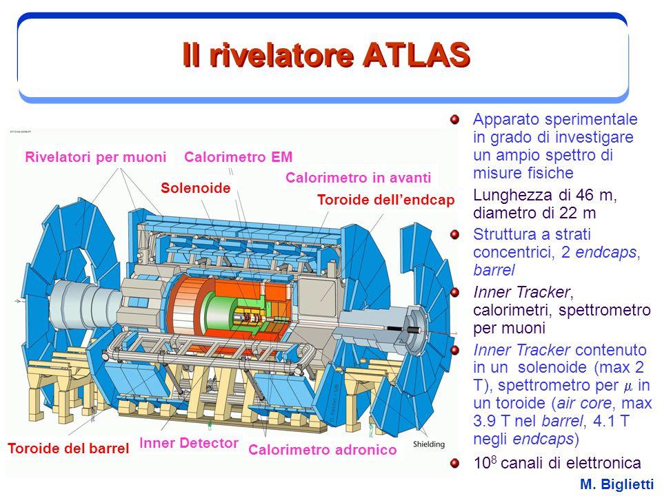 Il rivelatore ATLAS Apparato sperimentale in grado di investigare un ampio spettro di misure fisiche.