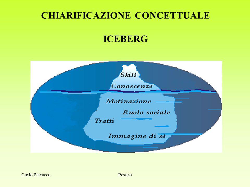 CHIARIFICAZIONE CONCETTUALE ICEBERG